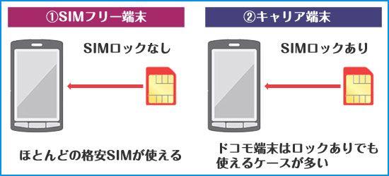 格安SIMの端末