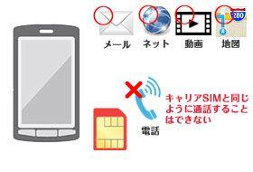データ通信SIMカード