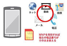 音声通話対応SIMカード